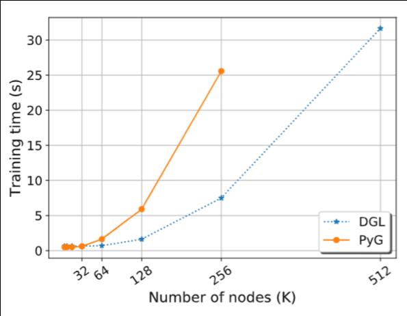 http://data.dgl.ai/asset/image/DGLvsPyG-time2.png