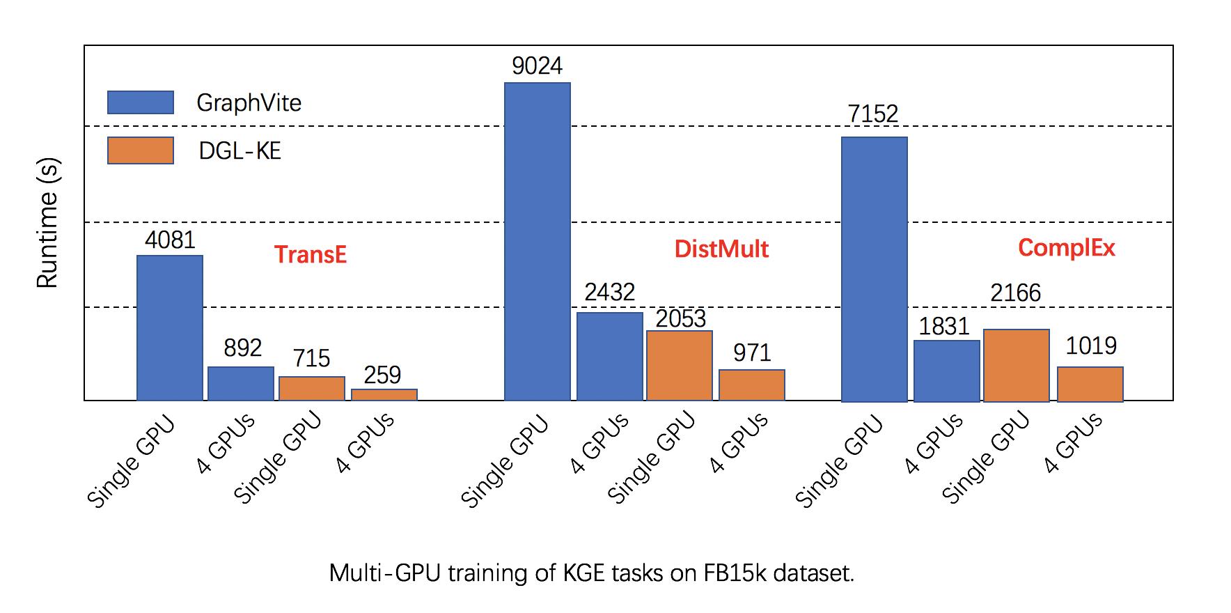 http://data.dgl.ai/asset/image/one-four-GPUs-DGLvsGraphVite.png
