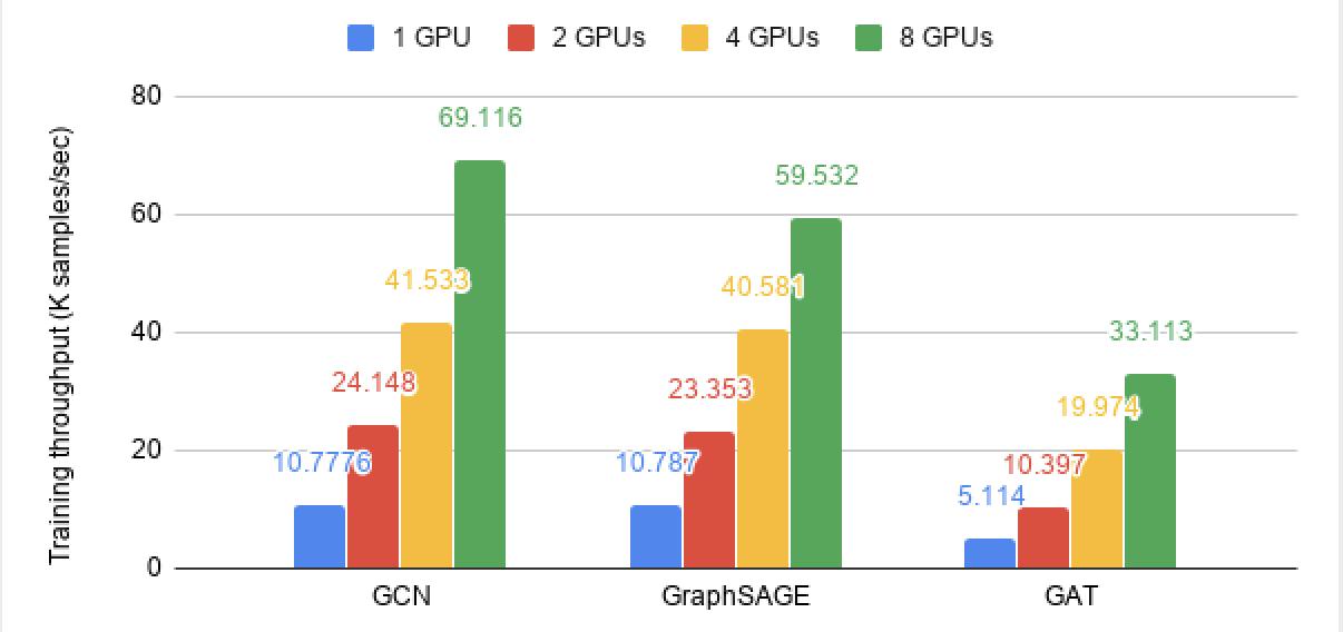http://data.dgl.ai/asset/image/one-four-GPUs.png