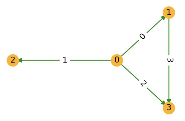 https://data.dgl.ai/asset/image/user_guide_graphch_1.png