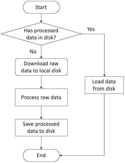 https://data.dgl.ai/asset/image/userguide_data_flow.png