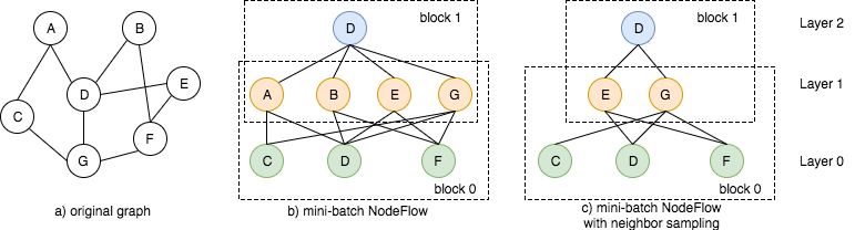 https://data.dgl.ai/tutorial/sampling/NodeFlow.png
